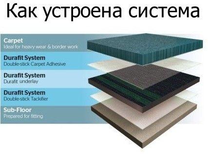 Слои системы ковролина и подложки Durafit